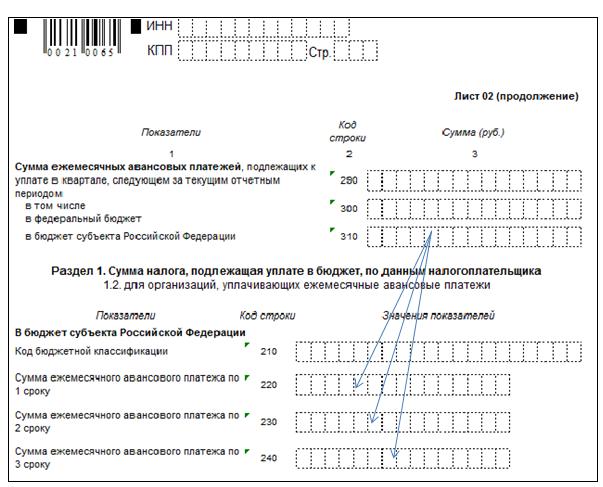 Ставка налога на прибыль в перми