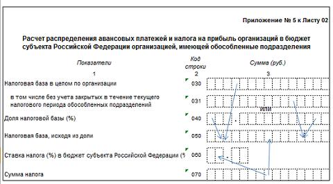 Заполнение Листа 02 декларации по налогу на прибыль.